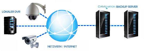 Sichern Sie Ihre aufgenommen Daten auf externen gesicherten Server für Videodateien / Überwachungsdateien