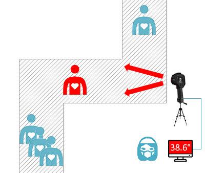 Mobiles Fieber Screening